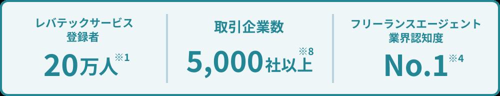 レバテックサービス登録者20万人※1 取引企業数5,000社以上※8 フリーランスエージェント業界認知度No.1※4