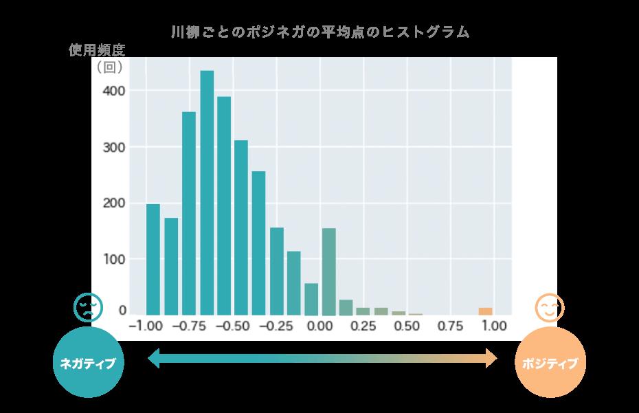 川柳ごとのポジネガの平均点のヒストグラム